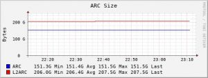 Screen Grab of my Freenas ARC statistics